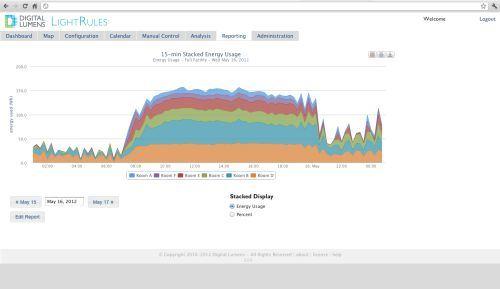 energy use data