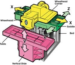 The Dominator is based on a cube-shaped machine bed.