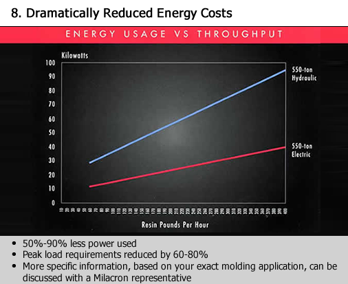 Dramatically reduced energy costs