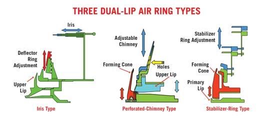 Dual-lip air rings