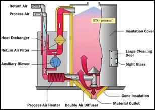 ETA Process