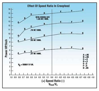 Effect of speed ratio in creepfeed