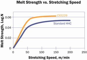 Enhanced melt strength of the first PS ionomer improves production