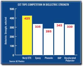 Ext Tops Competition
