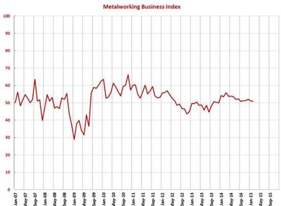 February MBI Shows 14th Month of Industry Growth