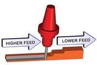Feed rate optimization