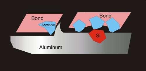 hypereutectic aluminum cylinder liner