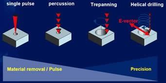 Four common laser drilling techniques