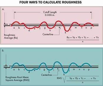 Four ways to calculate roughness