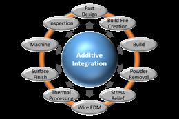 Additive integration chart