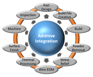 Additive integration chart