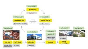 GE Aviation CMC supply chain
