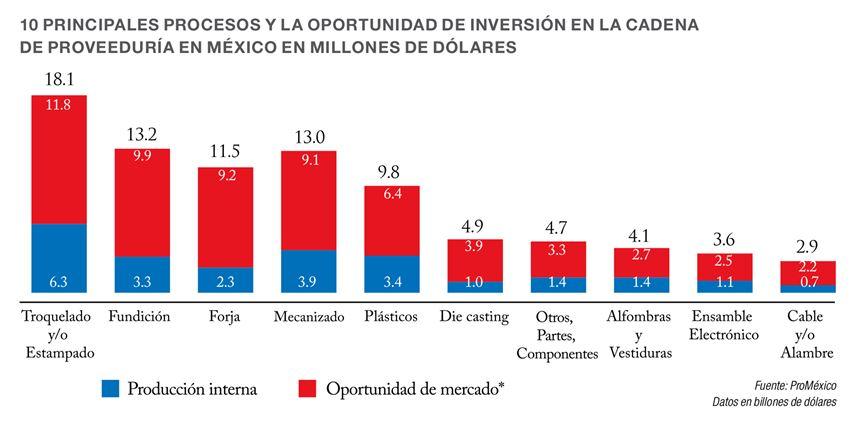 Principales procesos de la cadena de proveeduria de Mexico