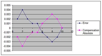 Graph of error versus absolute compensation