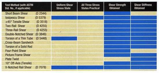Shear test comparison chart