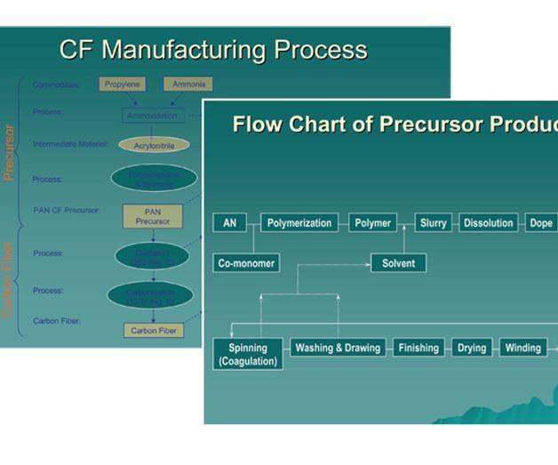 carbon fiber process