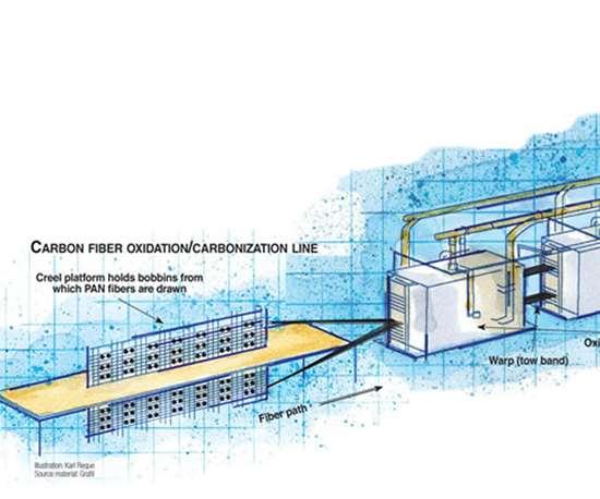 CF process drawing