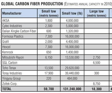 carbon fiber manufacturers