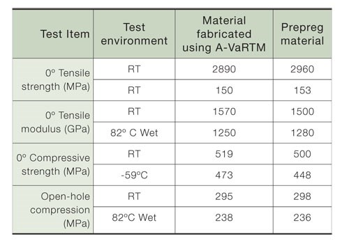 Property test chart