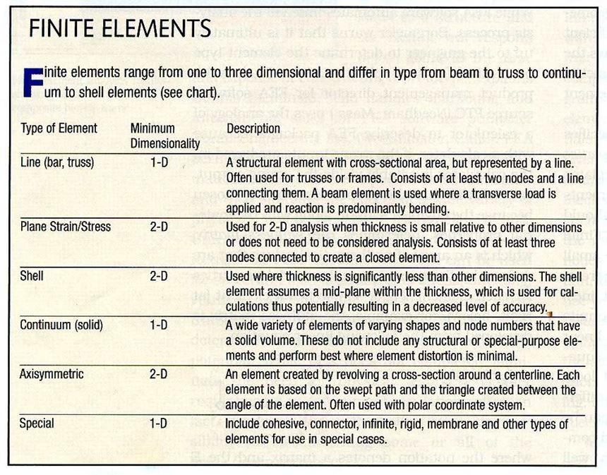 Finite Elements sidebar