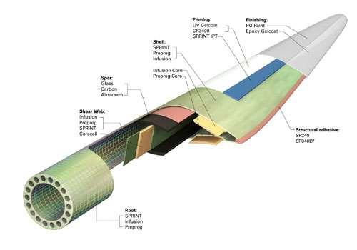 Blade schematic