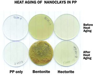 Heat Aging of Nanoclays in PP