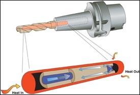 Heat pipe illustration