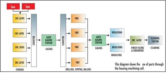 Housing Machining Cell Diagram