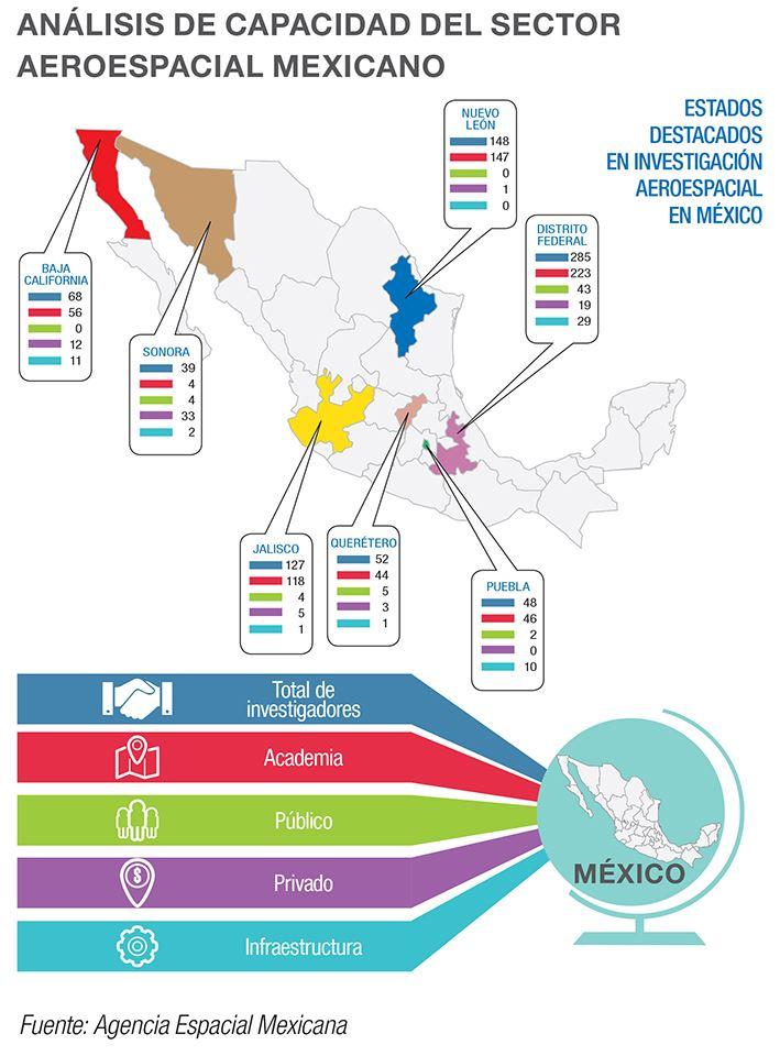 Capacidad del sector aeroespacial de Mexico