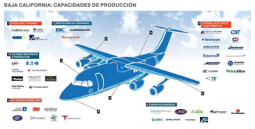 Capacidad de produccion de la industria aeroespacial en Baja California