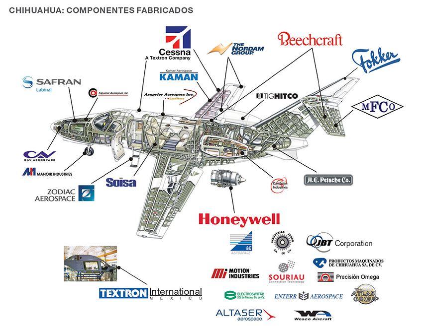 Componentes aeroespaciales producidos en Baja California