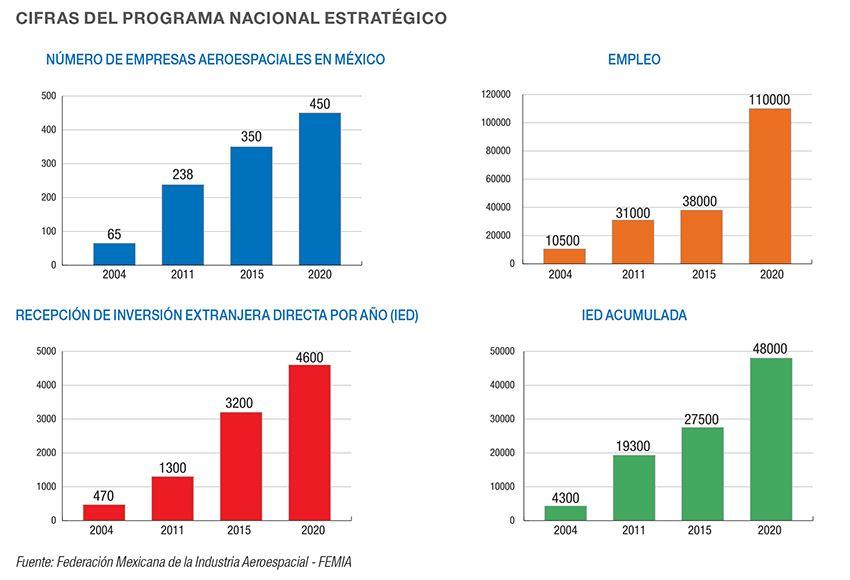 Cifras del Programa Nacional Estrategico de Industria Aeroespacial en Mexico