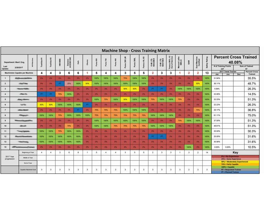 cross-training chart