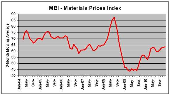 mold business index survery