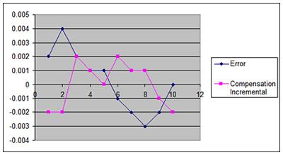 Incremental compensation chart