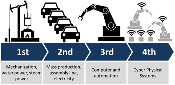 Industry 4.0 uses IoT to achieve advanced manufacturing. SOURCE: allaboutlean.com
