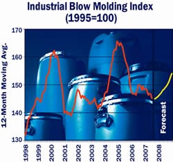 Injection Blow Molding Index
