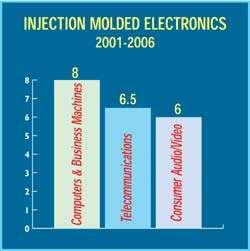 Injection Molded Electronics