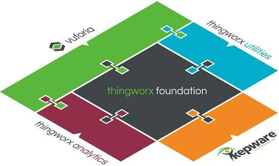 These are the core components of ThingWorx, an IoT platform.