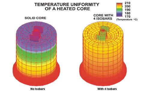 Acrolab Isobar heat transfer technology
