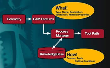 Knowledge-Based CAM Diagram