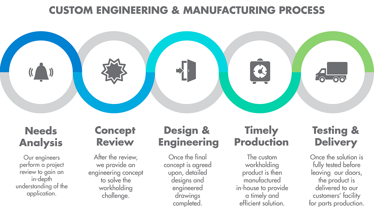 Diagram showing a custom engineering and manufacturing process