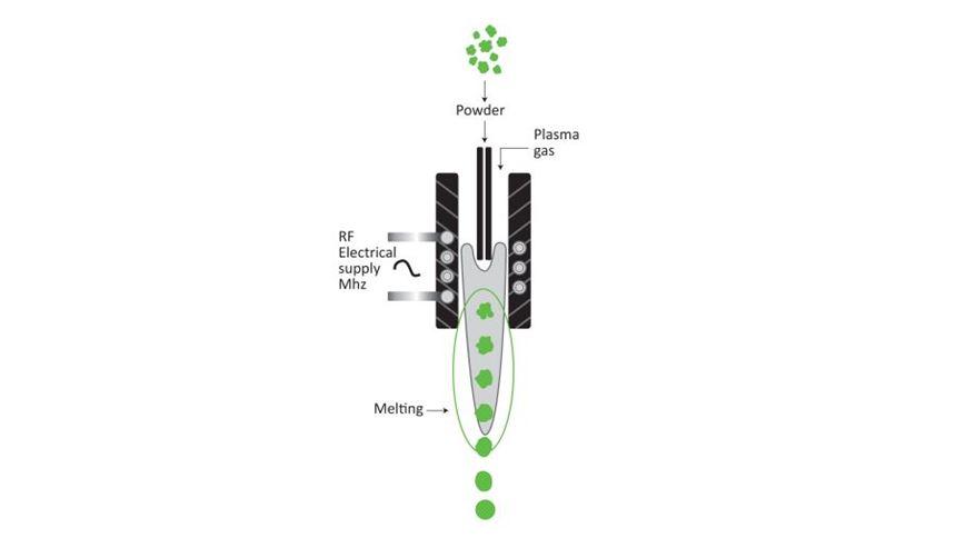 Plasma spheroidization process