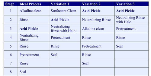 Selecting an Ideal Pickling Process