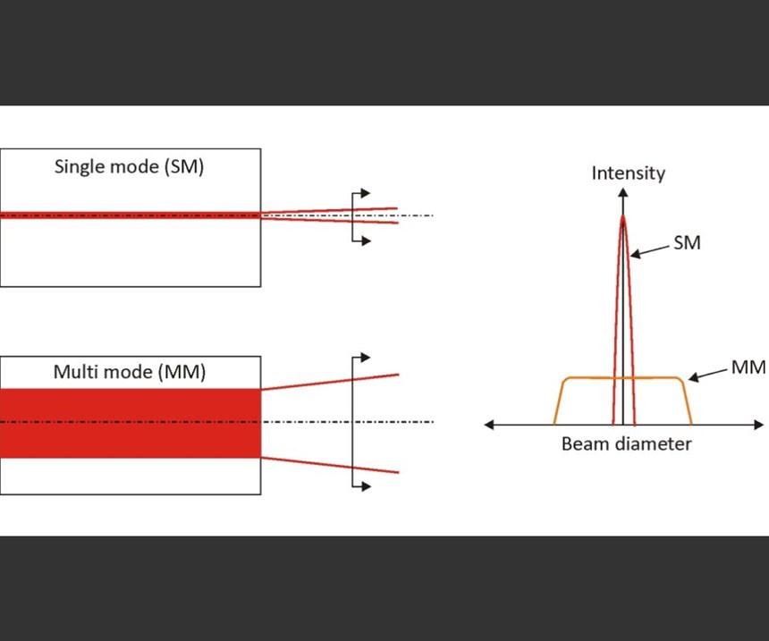 Single-mode laser chart