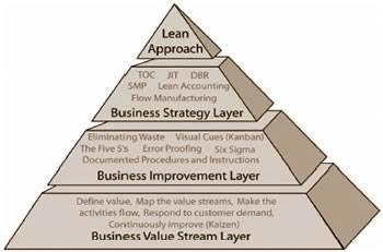 Lean as a holistic approach