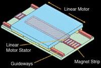 Linear Motor Illustration