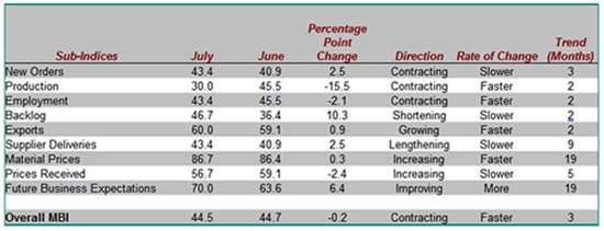 Metalworking Business Index Juy 08