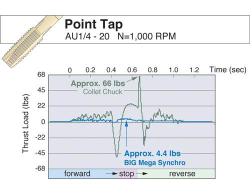 Tapping thrust load comparison