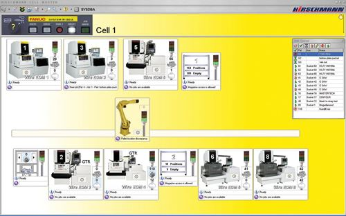 Cell Management System